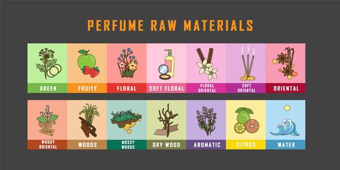 perfume raw materials