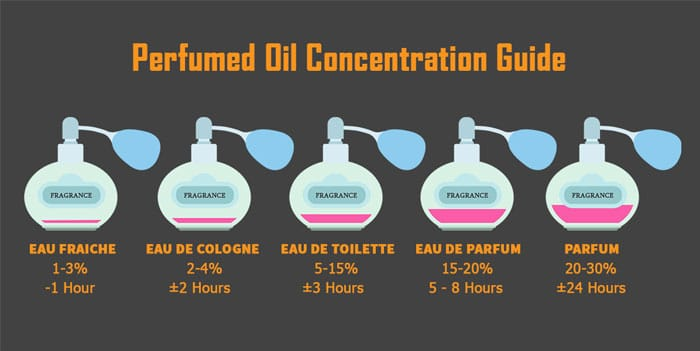 perfumed-oil-concentration-guide
